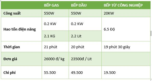 So sánh chi phí bếp từ công nghiệp và bếp gas