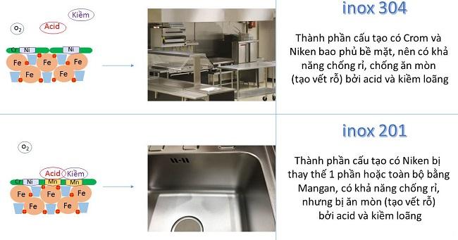 Sự khác biệt giữa thiết bị bếp inox 304 và 201